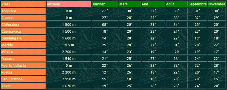 Temperature Des Villes Du Monde